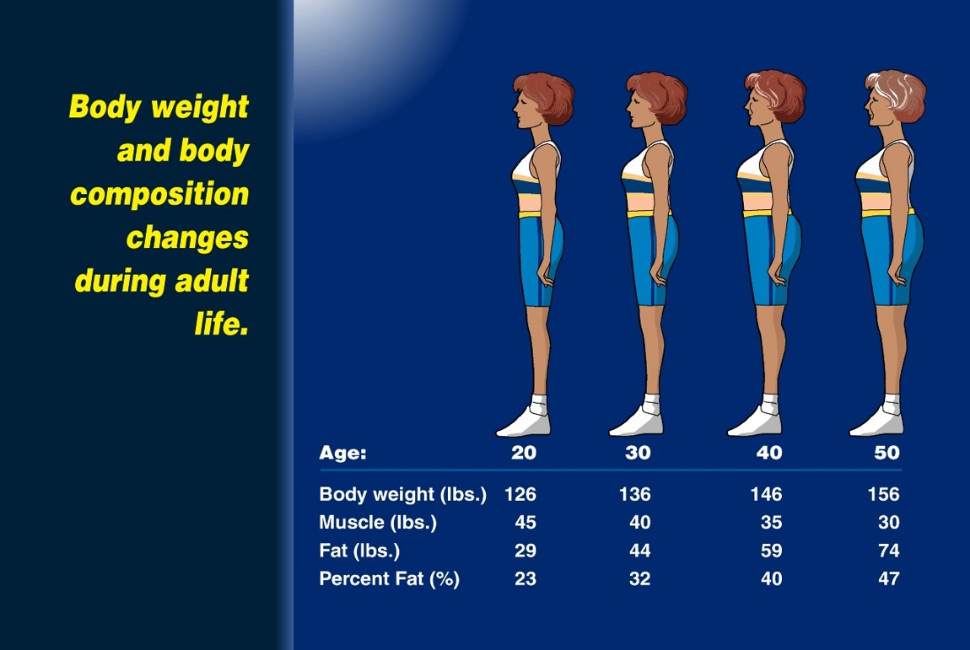 Muscle loss by decade in absence of an older adult fitness program that includes strength training