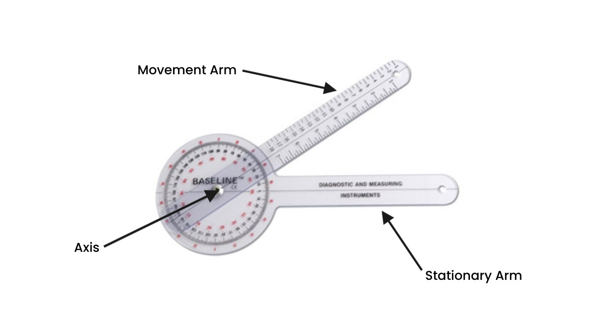 Using a goniometer to measure range of motion needs and improvements of corrective exercise for cancer survivors